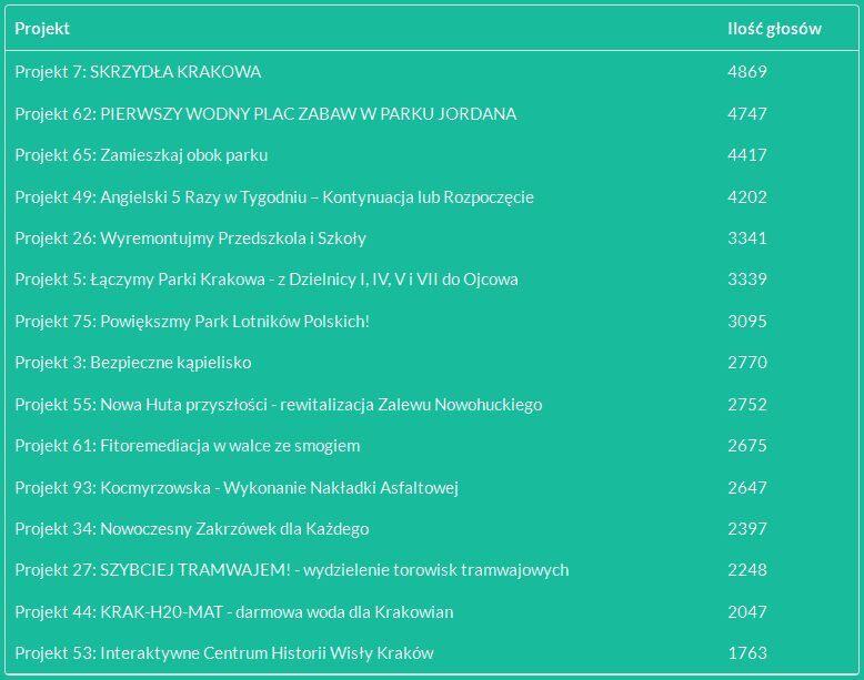 Wyniki głosowania na Budżet Obywatelski miasta Krakowa 2016