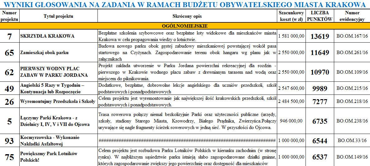 Zwycięskie projekty miejskie w budżecie obywatelskim miasta Krakowa