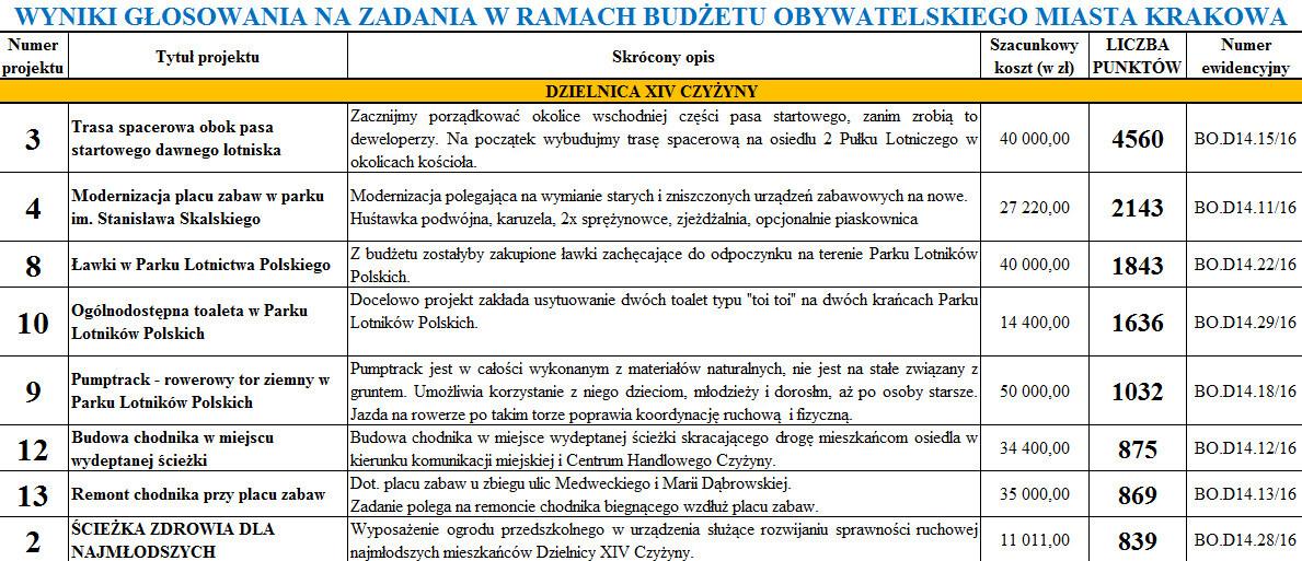 Budżet obywatelski - zwycięskie projekty w dzielnicy Czyżyny